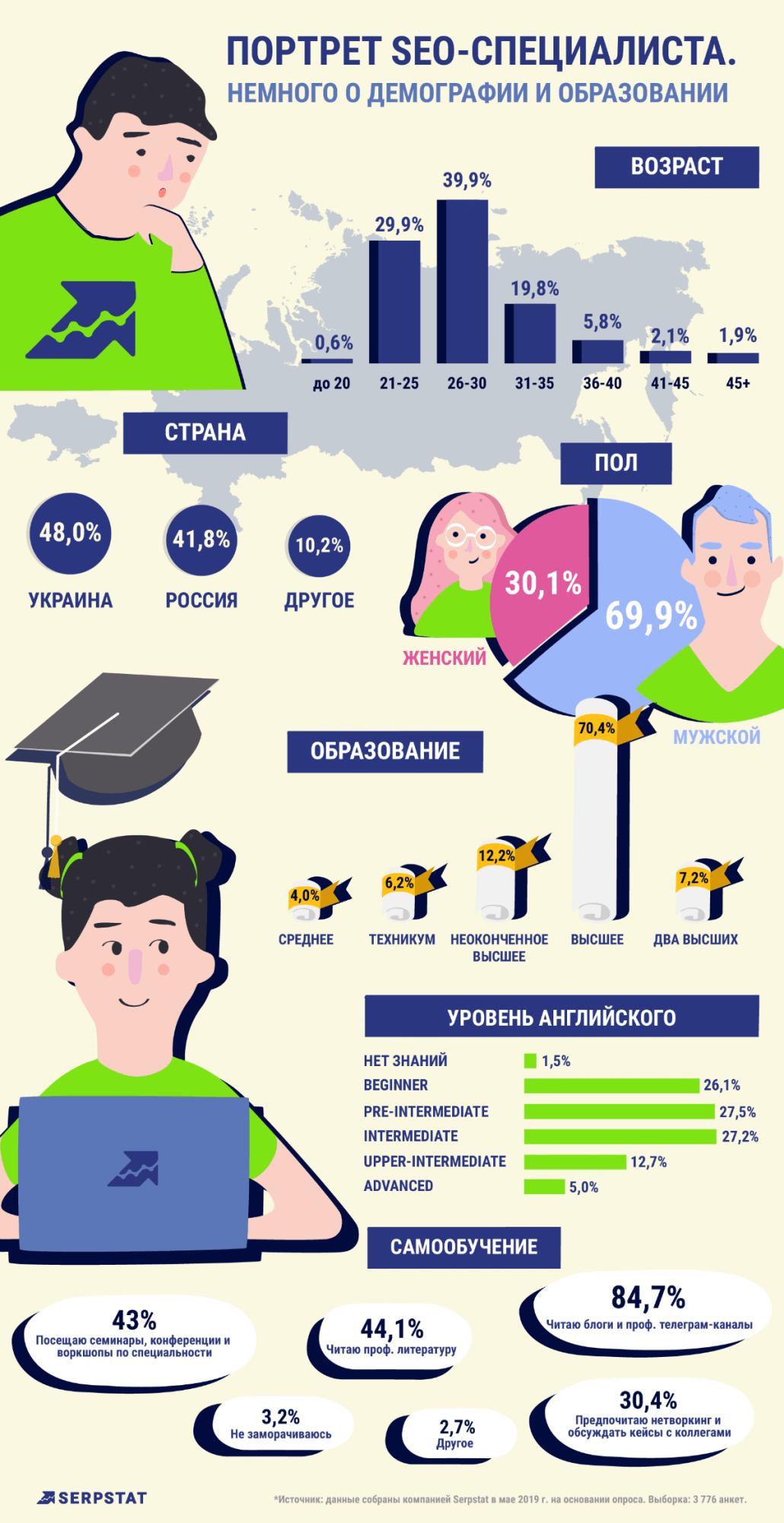 ольшинство SEO-специалистов имеют высшее образование, знают английский язык
