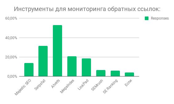 Победители в категории мониторинга обратных ссылок.png
