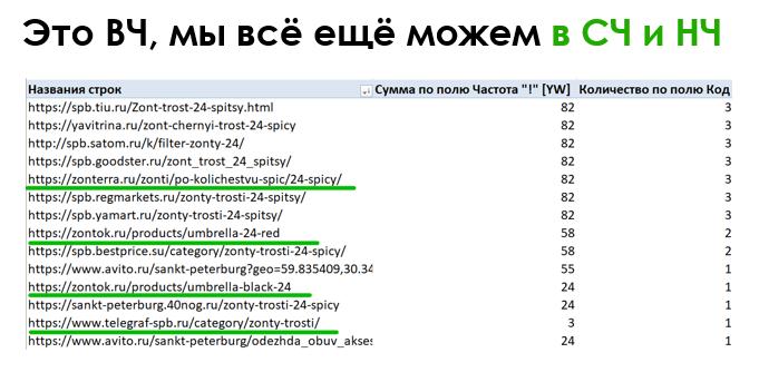 BDD 2019: Агрегаторы и маркетплейсы в поиске Яндекса и Google