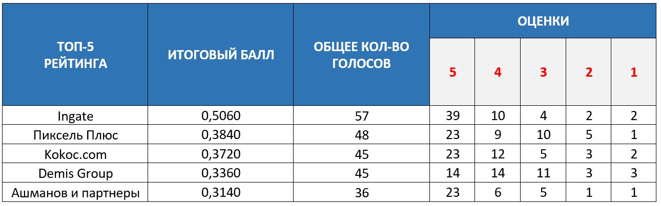 Сводная таблица с голосами и оценками компаний в ТОП-5