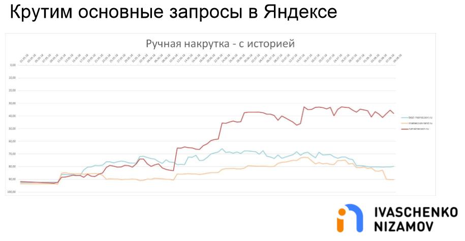 Крутим основные запросы в Яндексе. Ручная накрутка - С историей.png