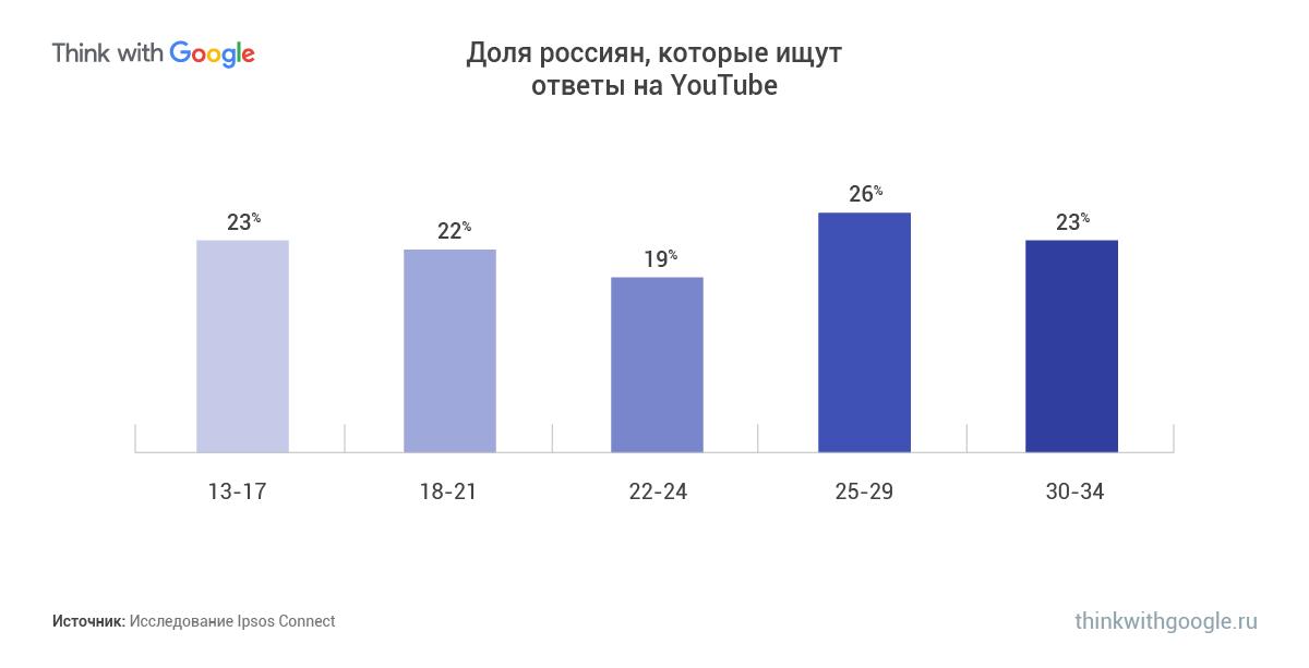 Google, россияне ищут ответы на Youtube