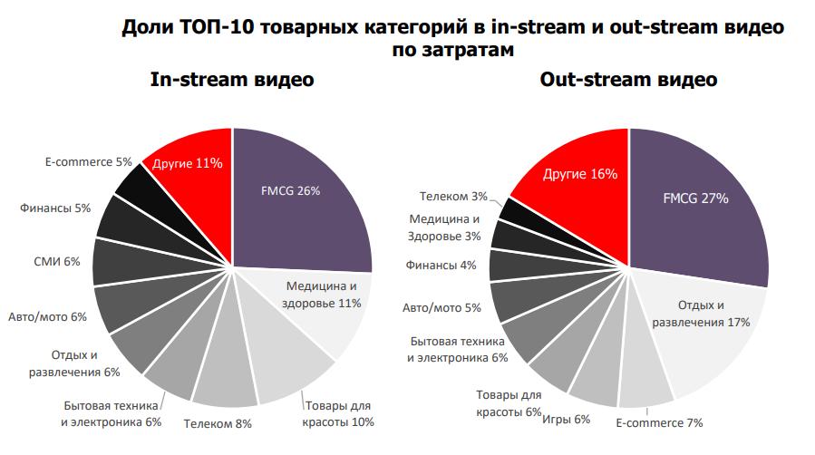 Mail.Ru Group: расходы рекламодателей на видеоролики выросли более чем в два раза