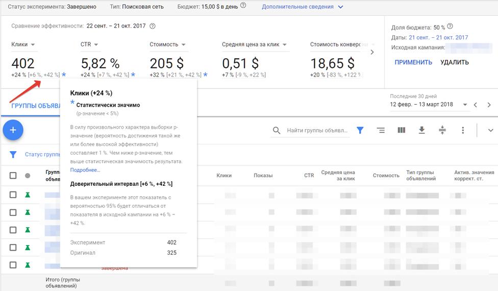 Как оценить результаты эксперимента в Google Ads