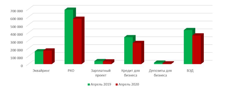 Сравнение поискового спроса на продукты банка для юридических лиц в апреле 2019-2020 гг