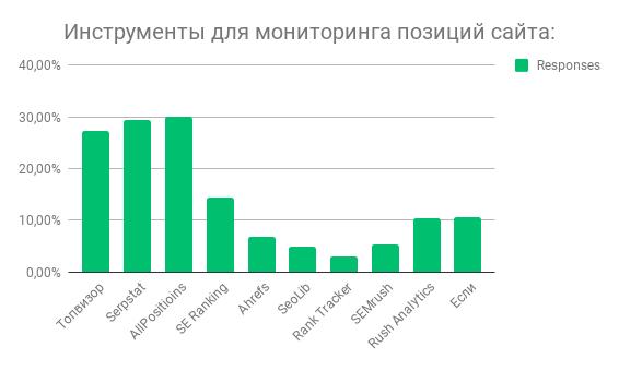 Победители в категории мониторинг позиций сайта.png