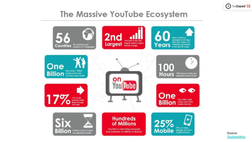 NaZapad 15: YouTube SEO – как получить максимум из органического видео-трафика