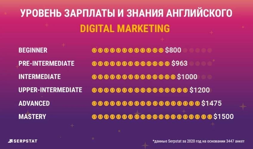 Уровень ЗП и знания англ в Digital Marketing