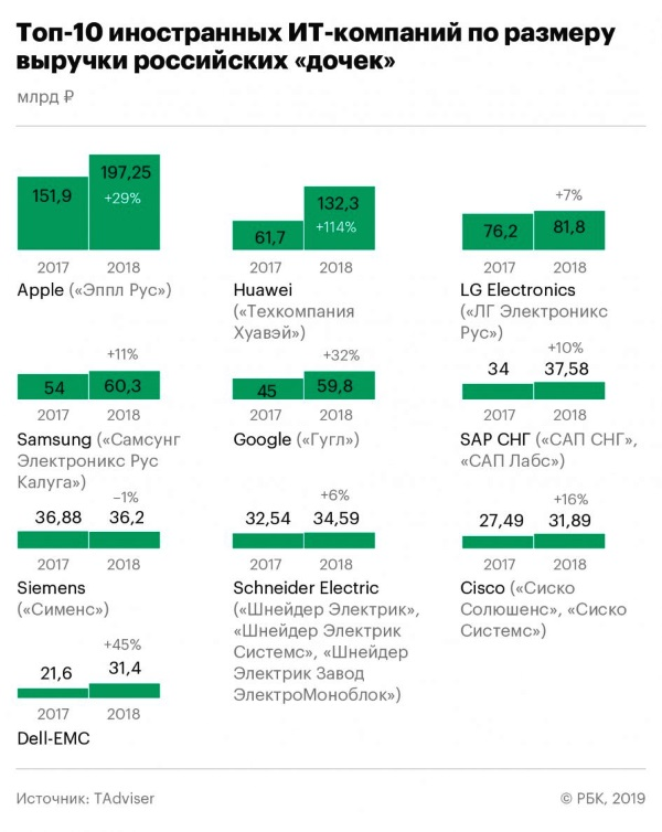 Компания Apple возглавила рейтинг российских «дочек» иностранных ИТ-компаний по размеру выручки.