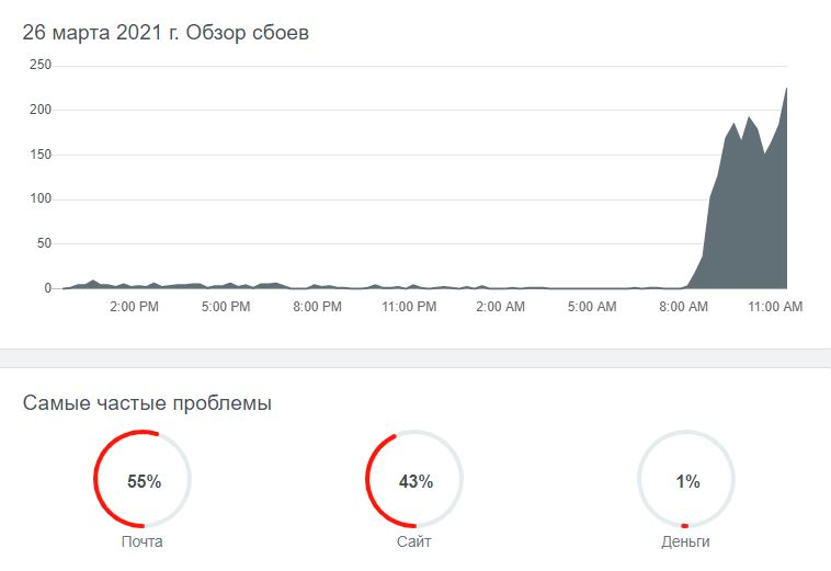 В работе сервисов Яндекса произошел массовый сбой