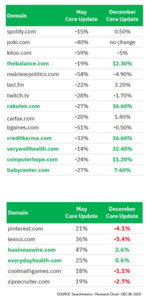 Декабрьский Core Update Google оказался сильнее, чем майский