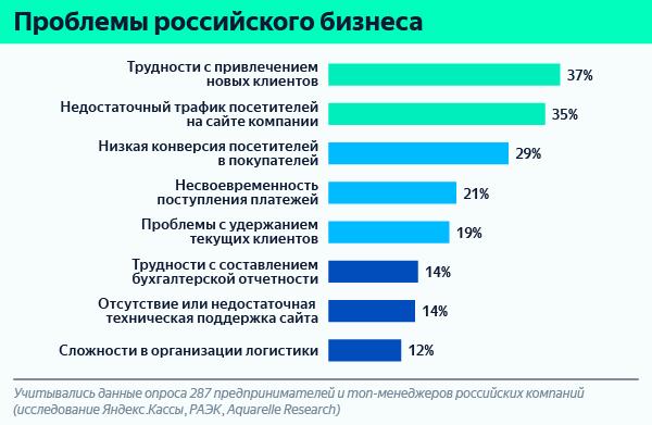 Яндекс.Касса и РАЭК рассказали о проблемах онлайн-бизнеса