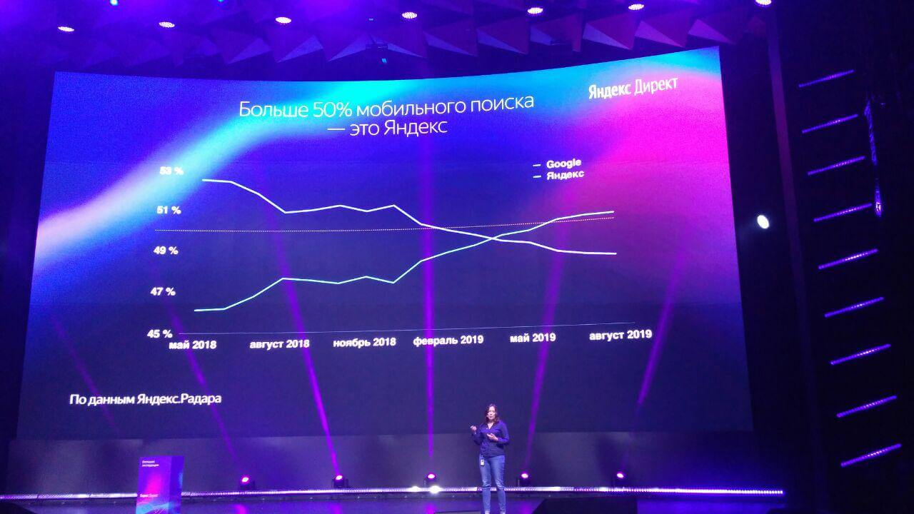 Яндекс опередил Google по доле мобильного поиска в России