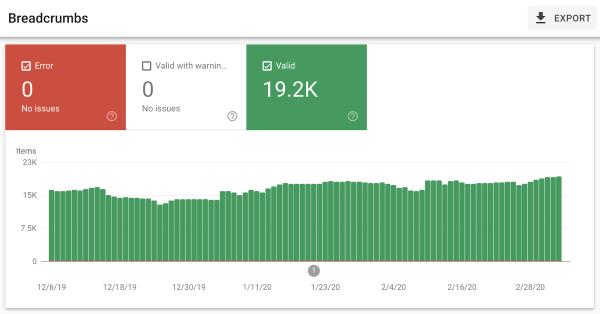 Google начал публиковать SEO-кейсы, чтобы убедить бизнес в пользе поисковой оптимизации