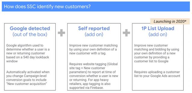 Google Ads тестирует новую цель для кампаний Smart Shopping