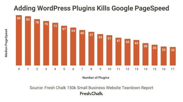 Плагины снижают скорость сайтов на WordPress