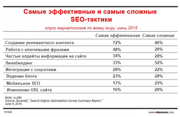 Контент-маркетинг – главный фактор SEO-успеха