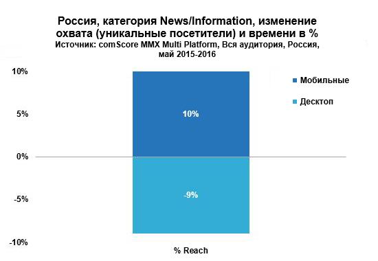 comScore: Мобильная аудитория России растет благодаря новостным сайтам