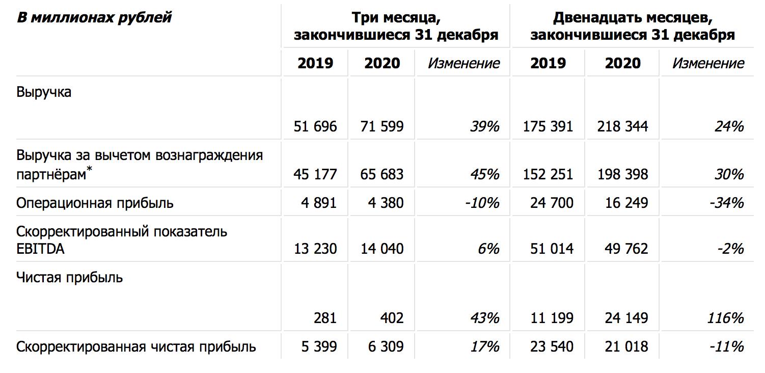 фин.отчет Яндекса