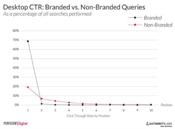 Как расширенные функции поиска Google влияют на CTR органических результатов