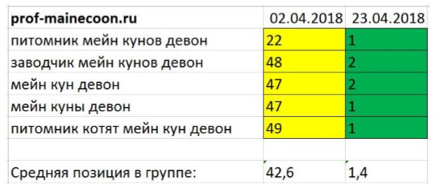Брендовые запросы в Яндексе.png