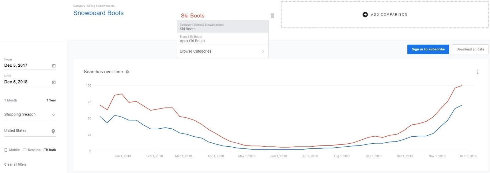 Прозрачность трендов: как Google Shopping Insights помогает расти ecommerce-бизнесу