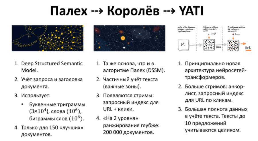 Сравнение алгоритмов Яндекса