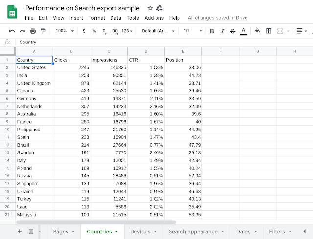 Пользователям Google Search Console стало доступно скачивание полной информации практически из любого отчета