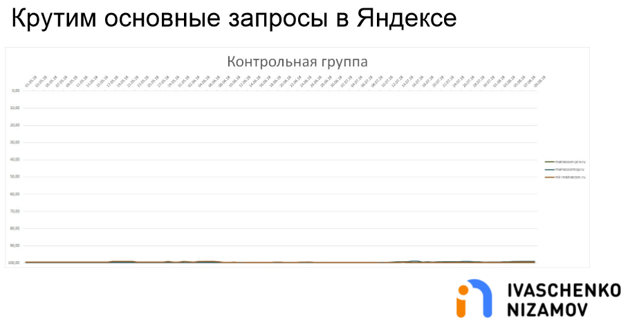 Крутим основные запросы в Яндексе. Контрольная группа.png