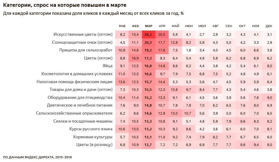 Популярные категории товаров и услуг_Март.png