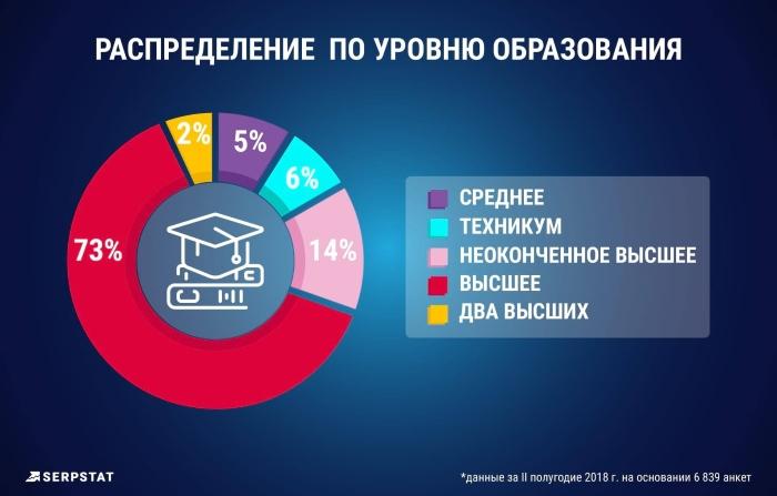 Зарплаты маркетологов уровень образования