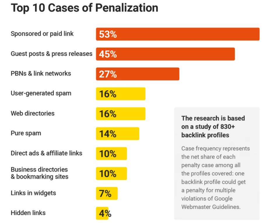 Исследование: самые частые причины ручных санкций Google за ссылки