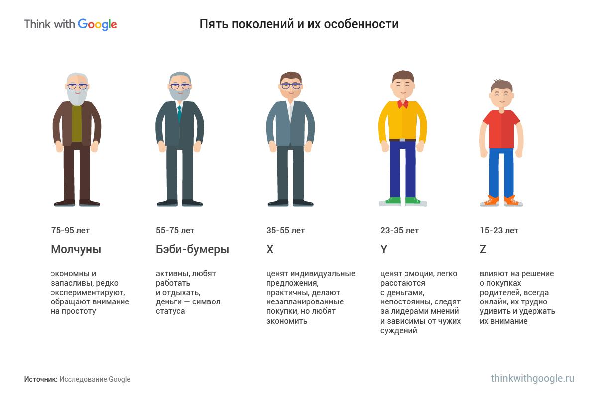 Google разные поколения