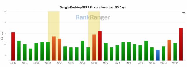 В поиске Google замечены признаки обновления алгоритма ранжирования