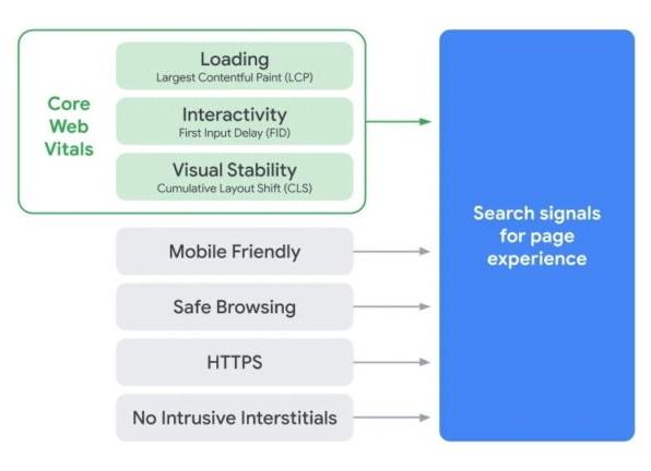 Google уточнил роль Core Web Vitals в ранжировании