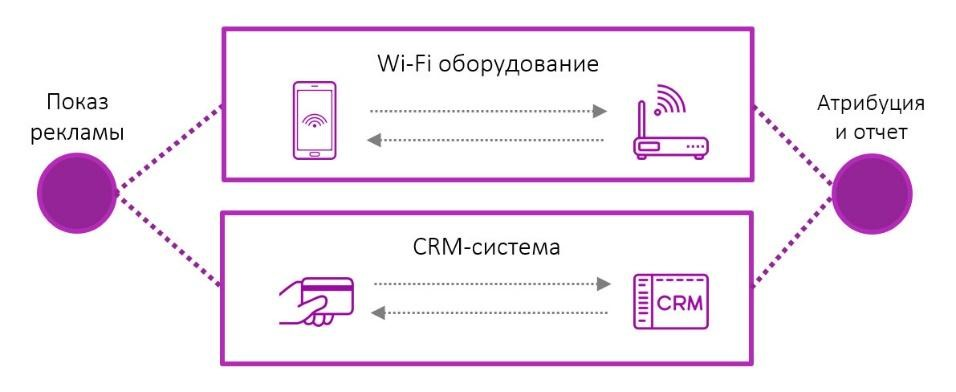 Варианты сбора данных: CRM и Wi-Fi