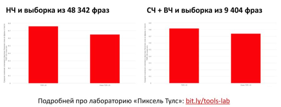 Исследование результатов поиска Яндекса