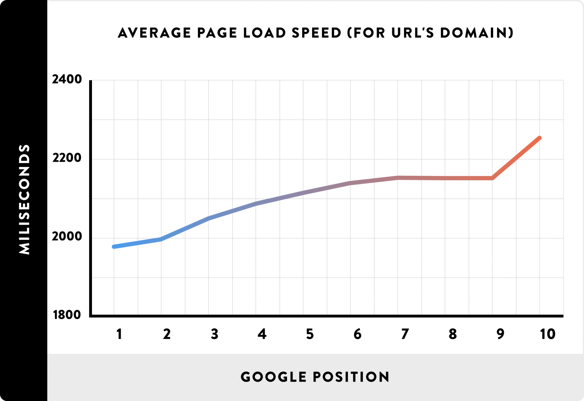 01_Average-Page-Load-Spead-for-URLs-domain_line.png