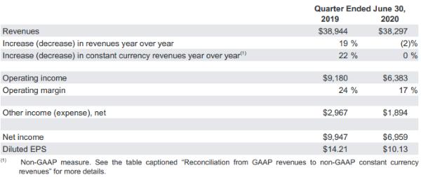 Материнская компания Google представила финансовые итоги за II квартал 2020 года
