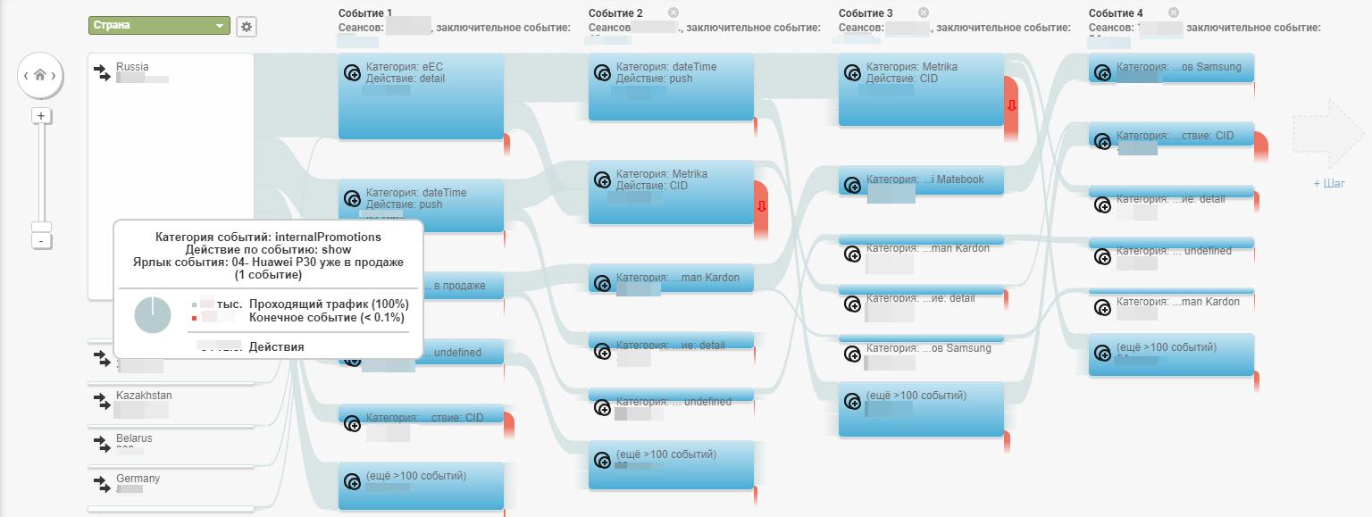 """Информация в отчете """"Карта событий"""" в Google Analytics"""