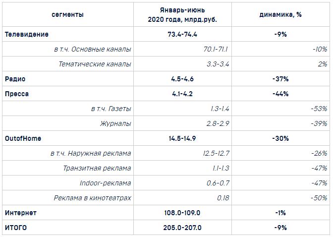 АКАР: расходы на интернет-рекламу в России снизились на 1% в I полугодии 2020