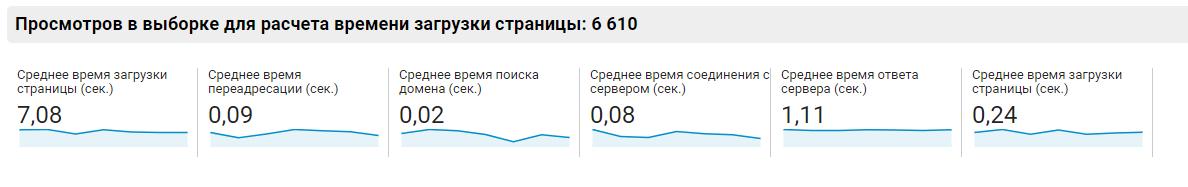 Виджет со сводной информацией о скорости загрузки сайта в Google Analytics