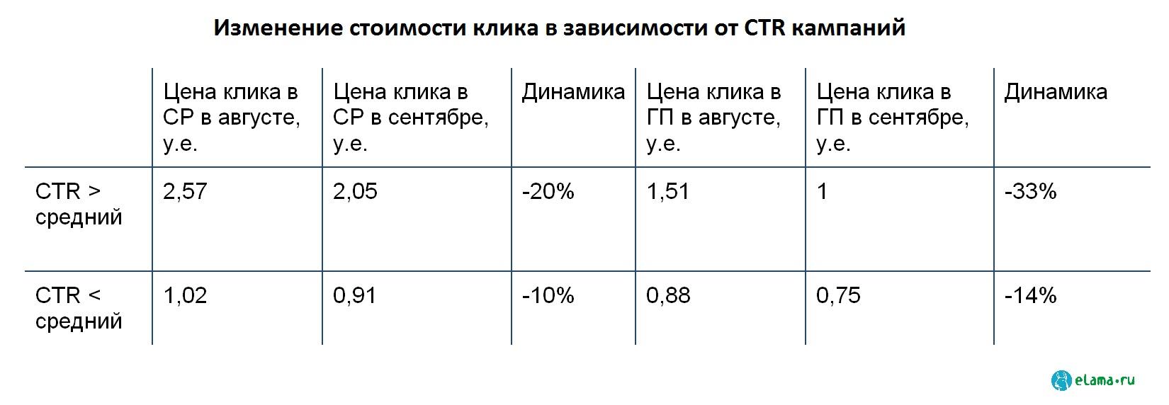 Исследование eLama: как изменения Директа отразились на бюджетах рекламодателей