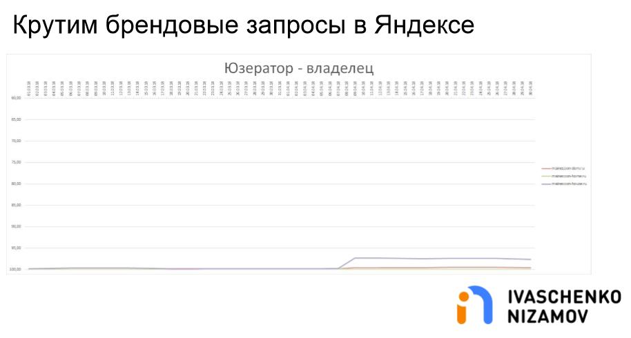 Крутим брендовые запросы в Яндексе. Userator - Владелец.png