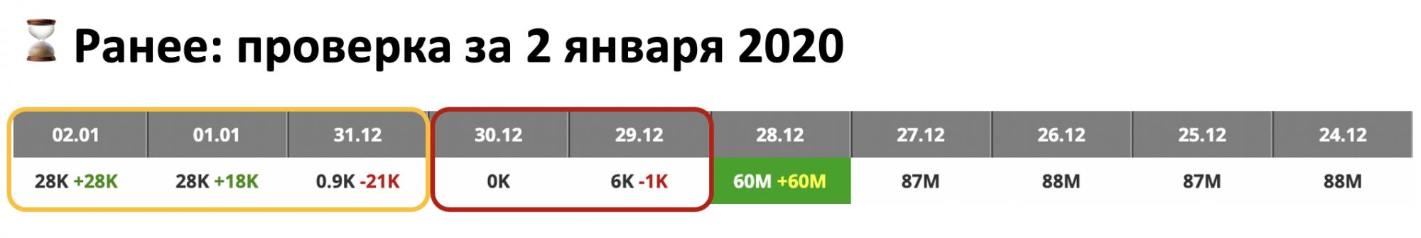 Яндекс изменил логику апдейтов впервые за 8 лет