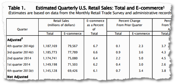us_retail_commerce_ecommerce_sales.png
