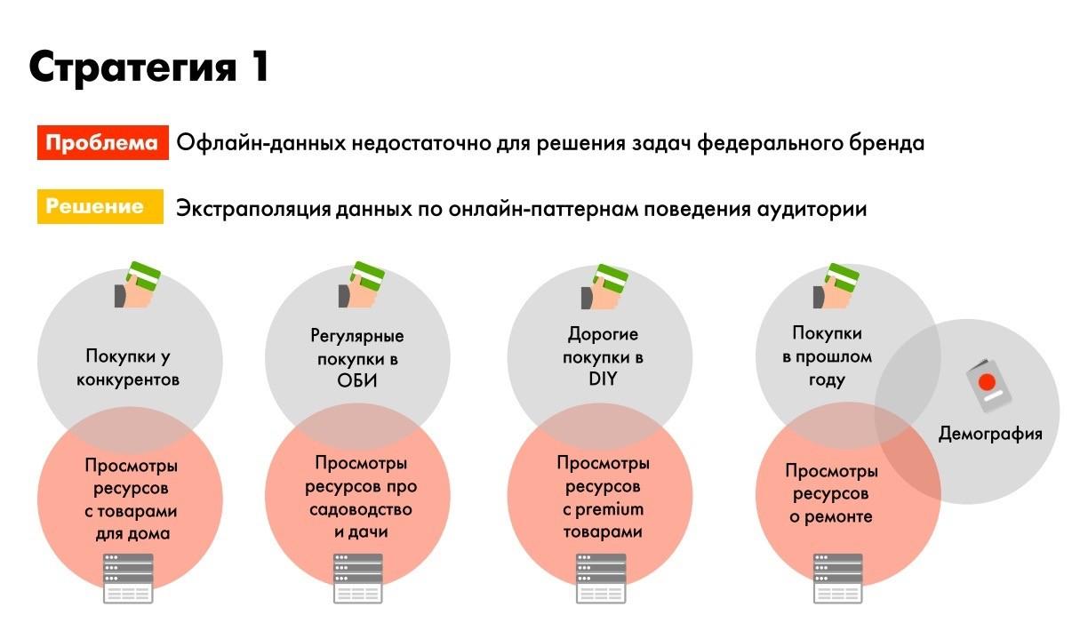 РИФ+КИБ: 9 вопросов про работу с данными