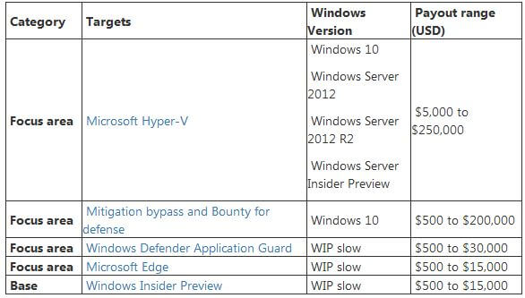 Windows 10 привяжет Android-смартфон ккомпьютеру