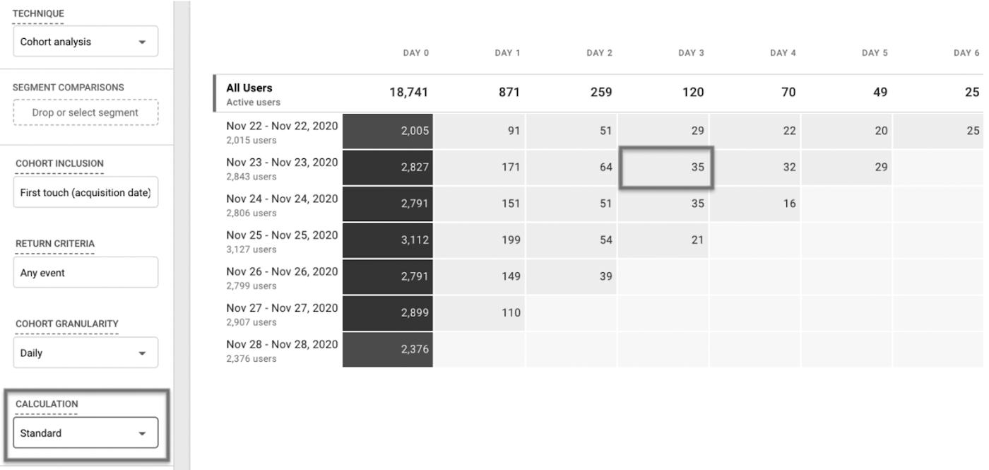 Google Analytics: в когортном методе анализа появились новые типы вычислений