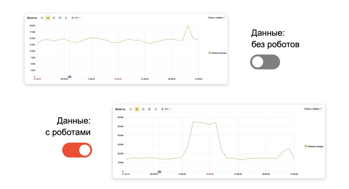 Яндекс.Метрика улучшила систему определения роботов
